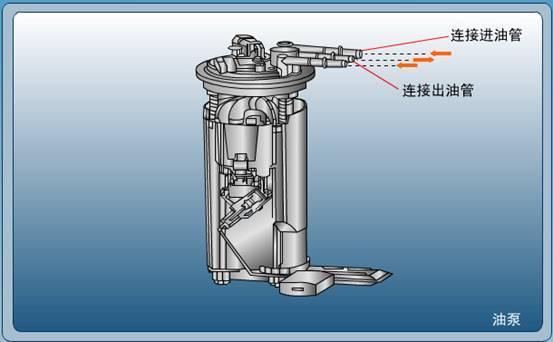 图2电动汽油泵结构特点-汽车构造仿真实验高清图片